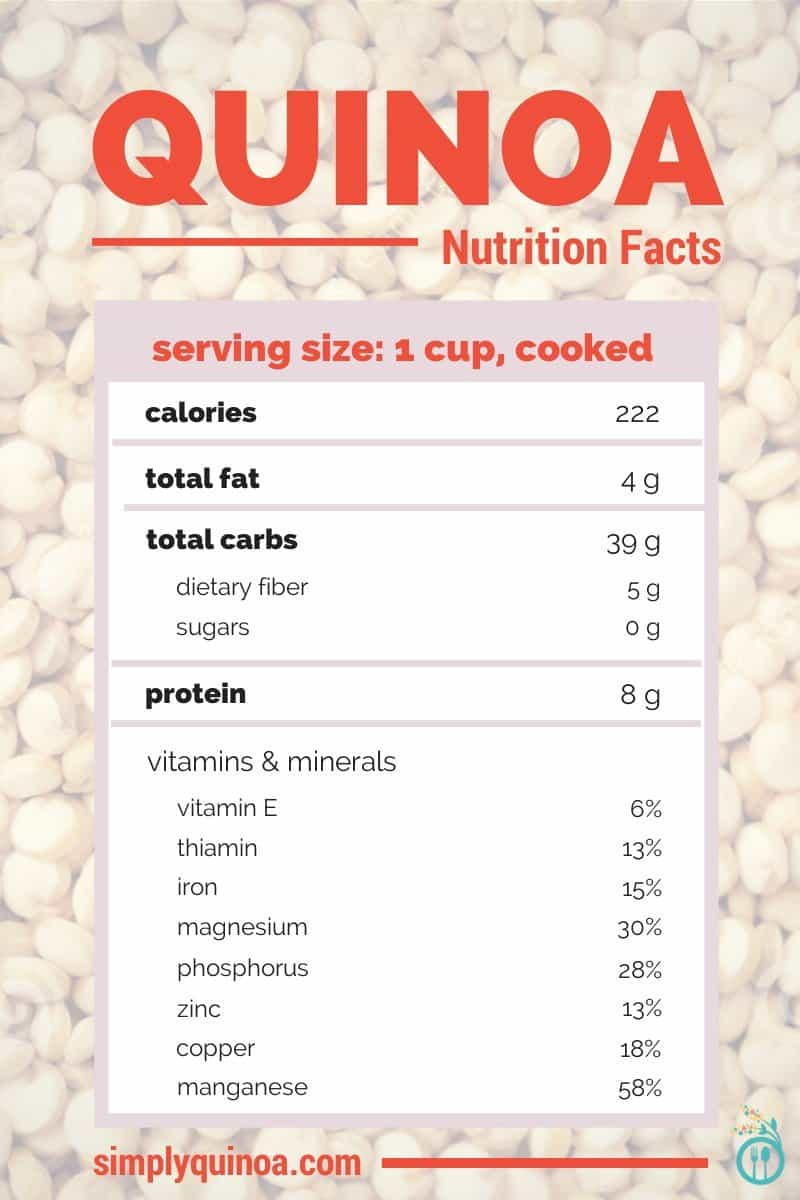 Quinoa Nutrition Facts via Simply Quinoa