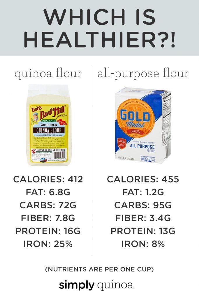 Learn how to use QUINOA FLOUR for baking and cooking